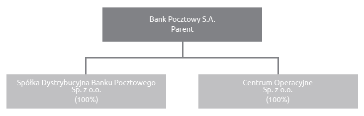 Bank Pocztowy Capital Group