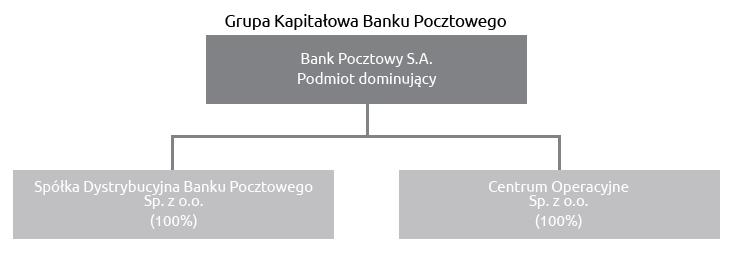 Grupa Kapitałowa Banku Pocztowego