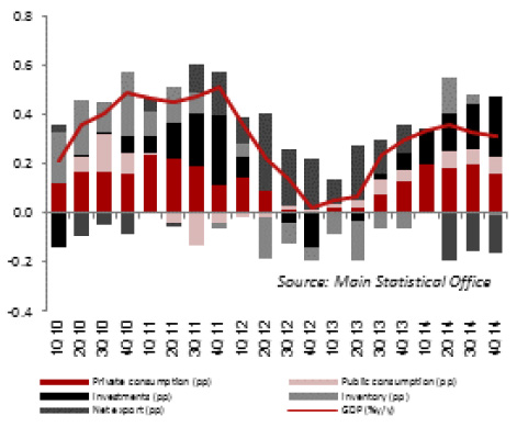 GDP growth structure