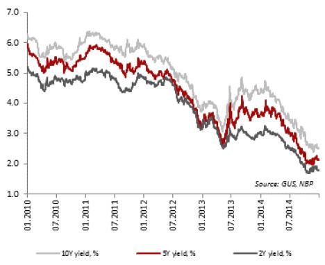 Yield on treasury bonds