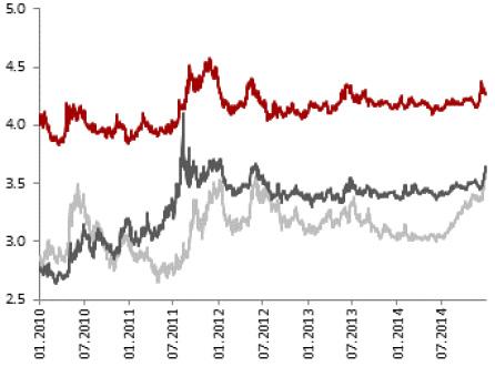 PLN exchange rate