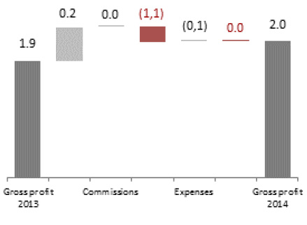Gross profit on continuing operations in 2014(PLN bn)
