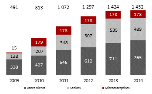 Number of retail clients ('000)