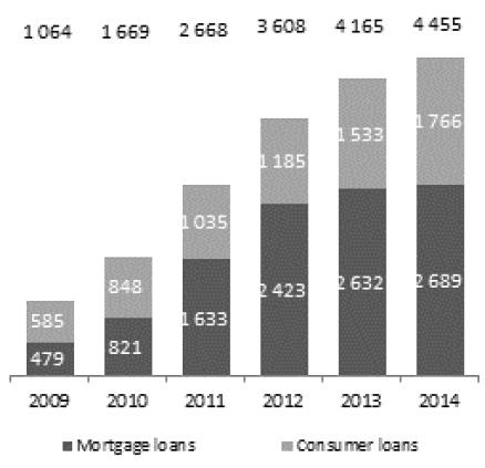 Gross value of retail loans (PLN MM)