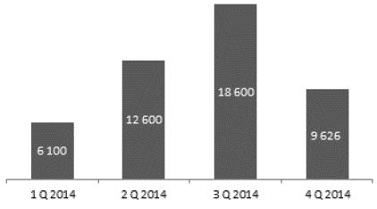 Sales of structured deposits - Światowi Giganci gross premium amount (PLN'000)