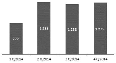 Sales of investment program - Złote Jutro gross premium amount (PLN'000)