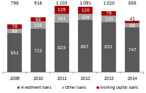 Gross loans to institutional clients (PLN MM)