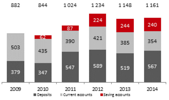 Deposits of institutional clients (PLN MM)