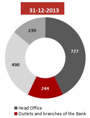 2013 employment structure