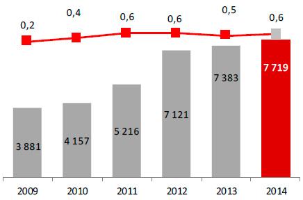 Suma bilansowa (w mln zł) iROA netto (w %)