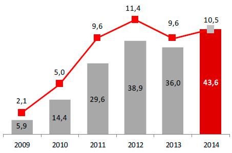 Zysk netto (w mln zł) iROE netto (w %)