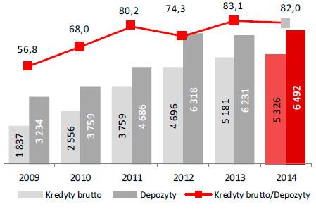 Kredyty iDepozyty (w mln zł) Kredyty / Depozyty (w %)