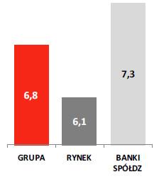 Wzrost kredytów detalicznych r/r (w%)