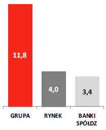 Wzrost kredytów konsumpcyjnych r.r (w%)