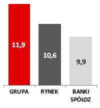 Wzrost depozytów detalicznych r/r (w%)