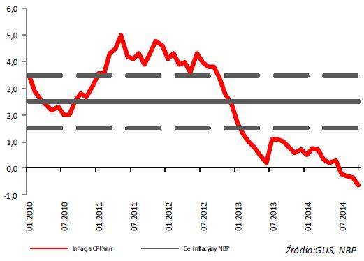 Inflacja icel inflacyjny NBP