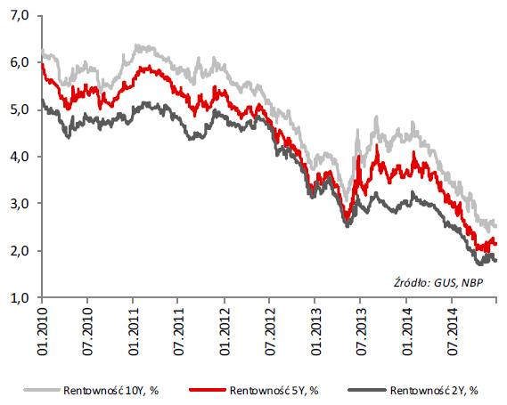Rentowność obligacji skarbowych