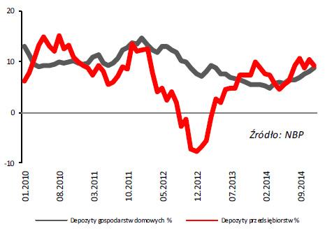 Dynamika depozytów (rok do roku)