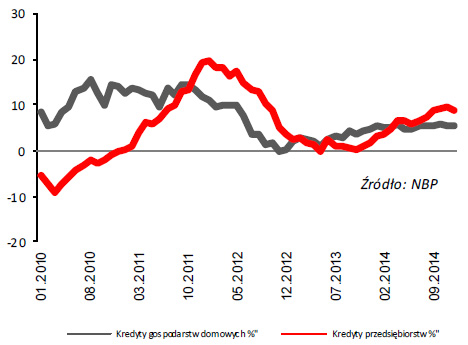 Dynamika kredytów (rok do roku)