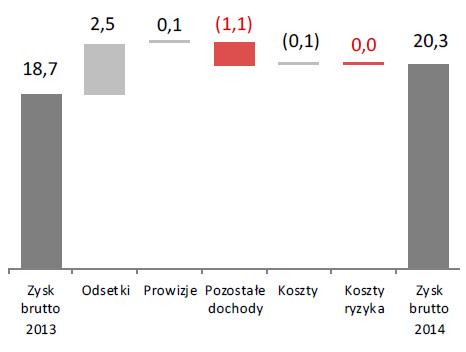 Zysk brutto zdziałalności kontynuowanej w2014roku (w mln zł)