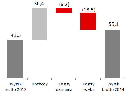 Wynik brutto Grupy w2014roku (w mln zł)