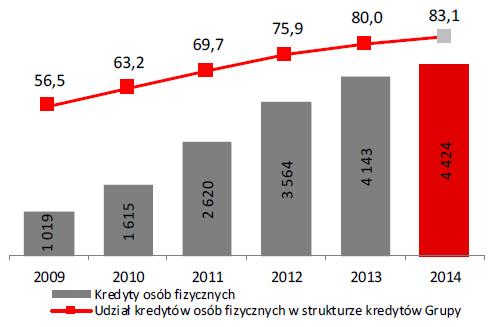 Kredyty udzielone osobom fizycznym (w mln zł) Udział wstrukturze kredytów Grupy (w %)