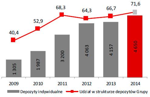Depozyty wobec klientów indywidualnych (w mln zł) Udział wstrukturze depozytów Grupy (w %)