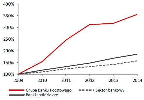 Dynamika wzrostu zobowiązań klientów indywidualnych (2009=100)