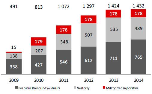 Liczba klientów detalicznych (w tys.)