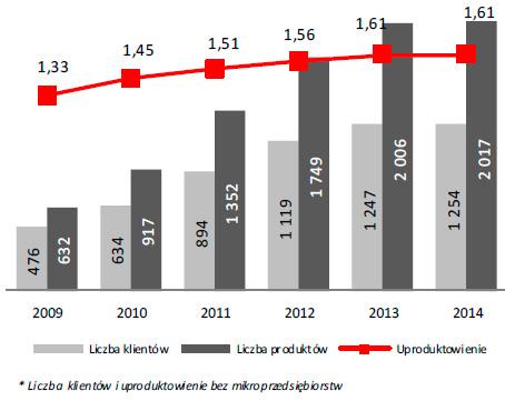 Liczba klientów indywidualnych (w tys.) iuproduktowienie*