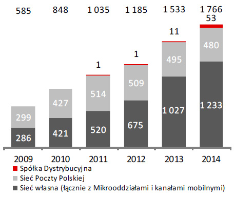 Wartość kredytów konsumpcyjnych według kanałów sprzedaży (w mln zł)