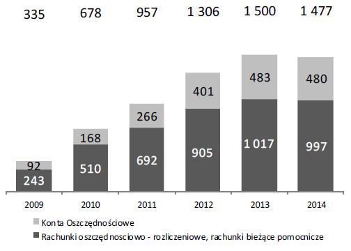 Liczba rachunków oszczędnościowo-rozliczeniowych ikont oszczędnościowych (w tys.)