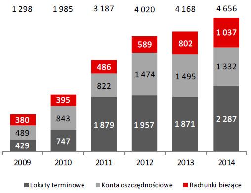 Wartość depozytów klientów indywidualnych (w mln zł)