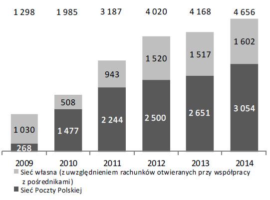 Wartość depozytów klientów indywidualnych według kanałów sprzedaży (w mln zł)