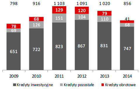 Wartość kredytów brutto klientów instytucjonalnych (w mln zł)