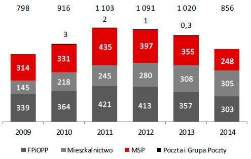 Wartość kredytów brutto klientów instytucjonalnych według segmentów (w mln zł)