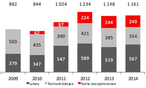 Wartość depozytów wobec klientów instytucjonalnych (w mln zł)
