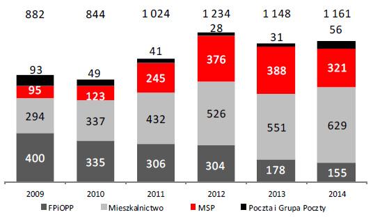 Wartość depozytów klientów instytucjonalnych według segmentów (w mln zł)