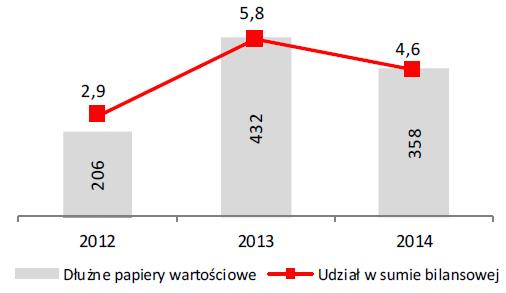 Dłużne papiery wartościowe (w mln zł) Udział wsumie bilansowej (w %)