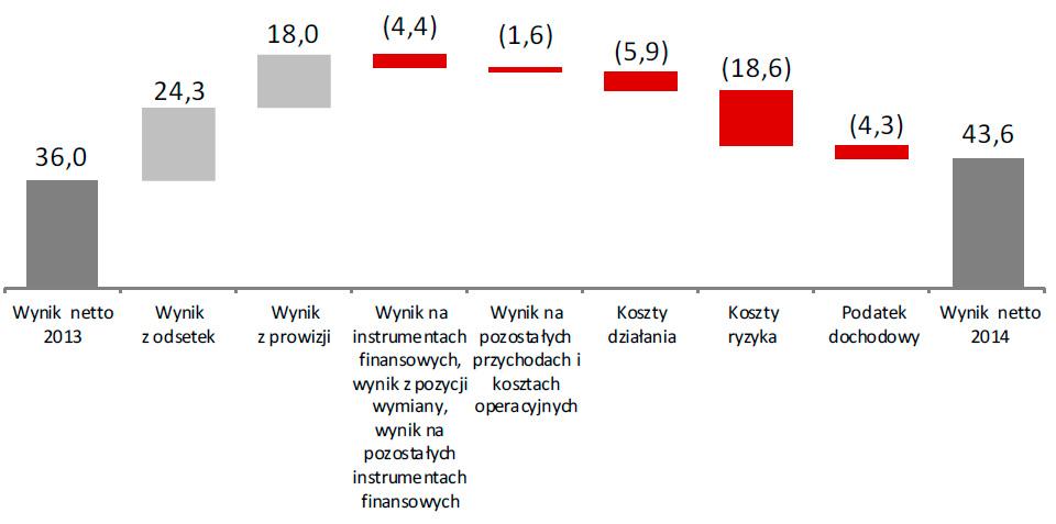 Wynik netto Grupy w2014roku (w mln zł)