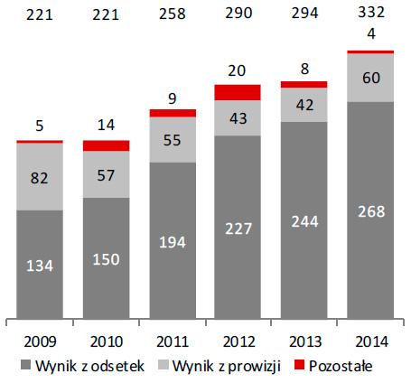 Dochody Grupy (w mln zł)