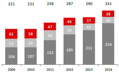 Dochody według segmentów operacyjnych (w mln zł)
