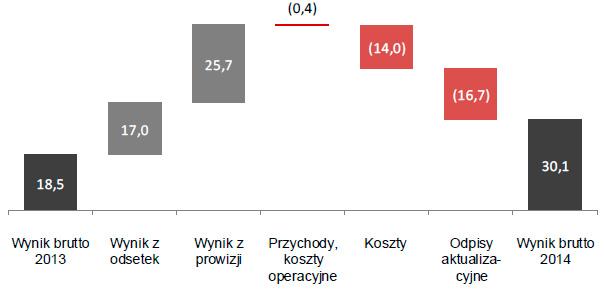 Wynik brutto segmentu detalicznego w2014roku (w mln zł)