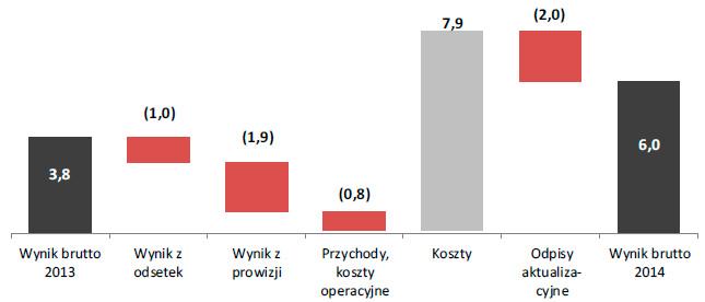 Wynik brutto segmentu instytucjonalnego w2014roku (w mln zł)