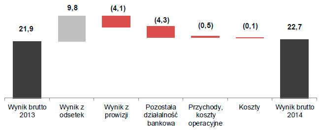 Wynik brutto segmentu rozliczenia iskarb w2014roku (w mln zł)
