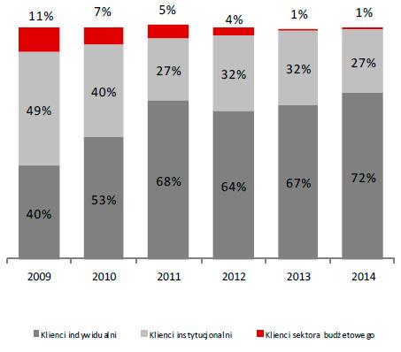 Struktura zobowiązań wobec klientów Grupy (w %)