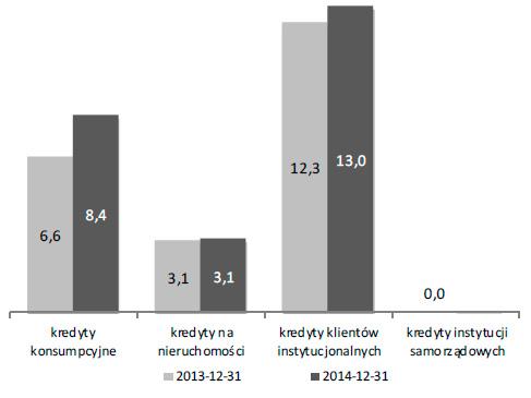 Wartość wskaźnika NPL dla kredytów ipożyczek (w %)
