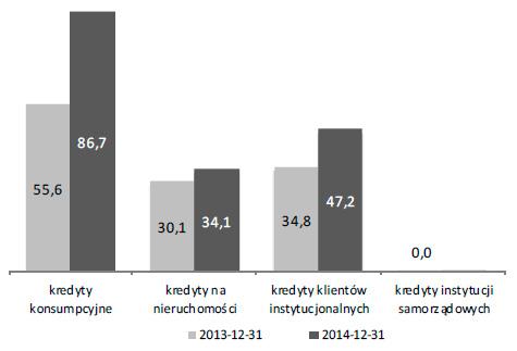 Odpisy ztytułu utraty wartości dla udzielonych kredytów ipożyczek terminowych (w mln zł)