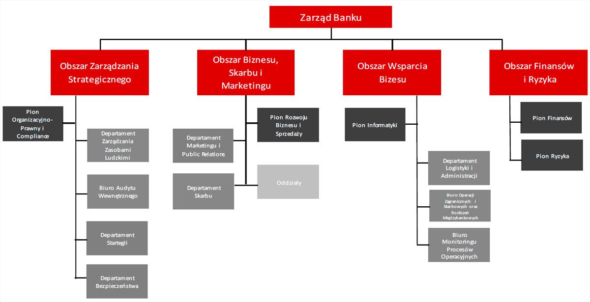 Schemat organizacyjny Banku Pocztowego wg stanu na31grudnia 2014rok