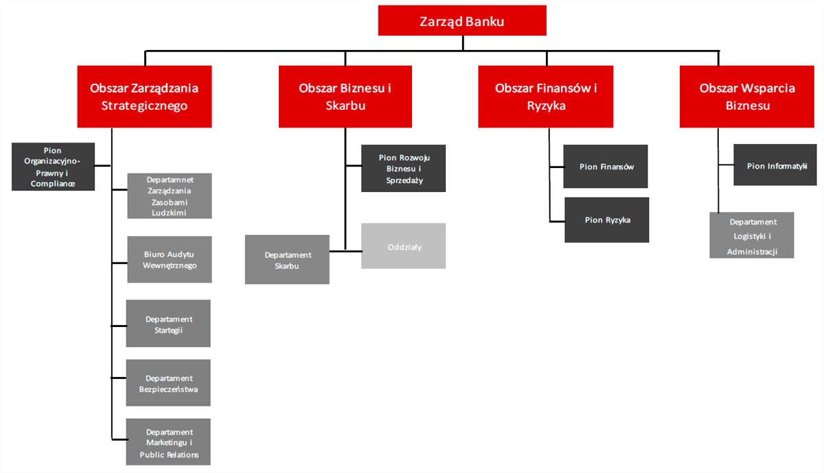 Na dzień sporządzenia sprawozdania schemat organizacyjny przedstawiasię następująco: